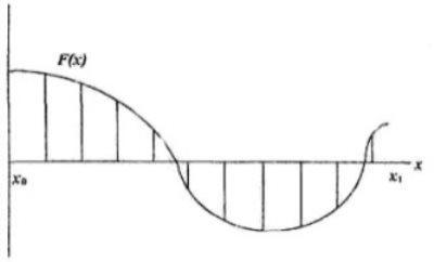 Реализация шагового метода