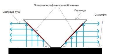 E:\Кыллахская школа\Конференции\Шаг в будущее\Алексеев Василий\Голограмма\Схема устройства.jpg