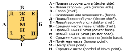 правила создания герба